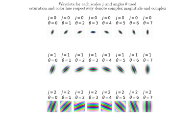 Plot the 2D wavelet filters