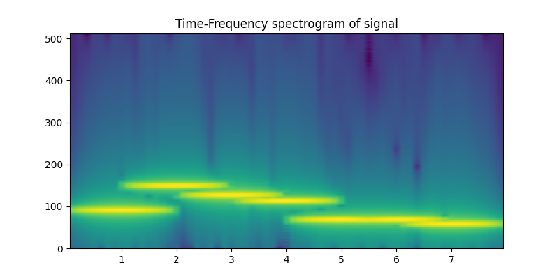 Time-Frequency spectrogram of signal